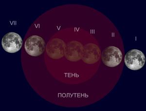 Лунное затмение 28.07.2018
